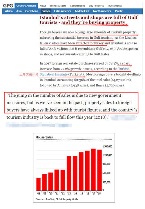 土耳其房产销量上涨 房屋需求增长.png